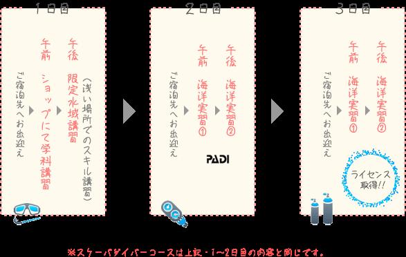 PADI石垣島オープンウォーターダイバーコース日程